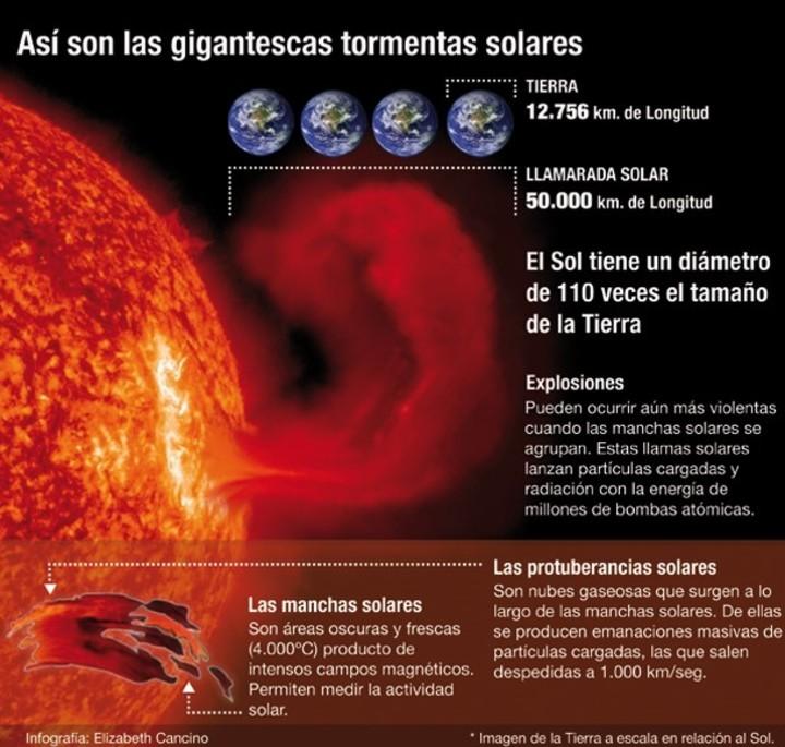 Una fuerte tormenta magnética está a punto de llegar a la Tierra