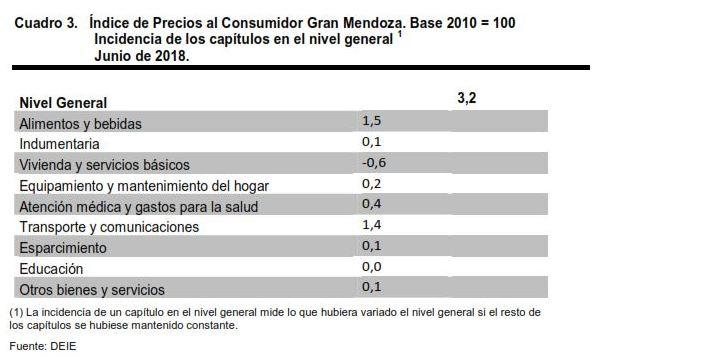 Impulsada por alimentos y bebidas, la inflación de junio fue del 3,7%