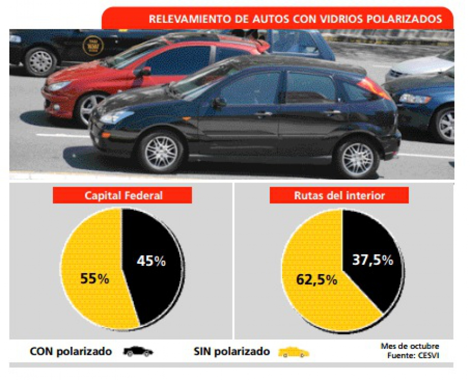 4e6c3d02e3165 ... derribando el mito que indica que si se polariza el auto se baja su  temperatura interior. Solamente se logra un grado menos que otro auto no  polarizado.