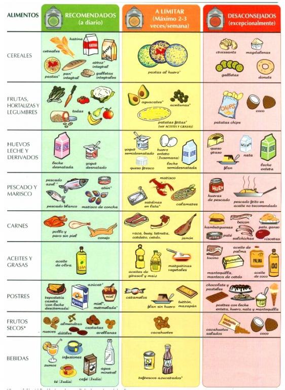 Qué podría Dieta cetogénica hacer que usted cambie