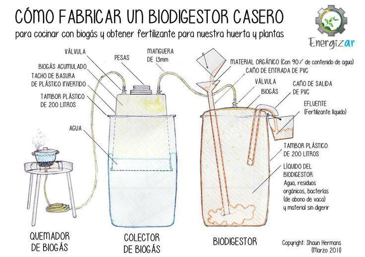 Resultado de imagen para biogas casero